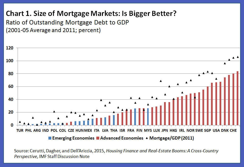 150612-size of mortgage markets around world IMF chart