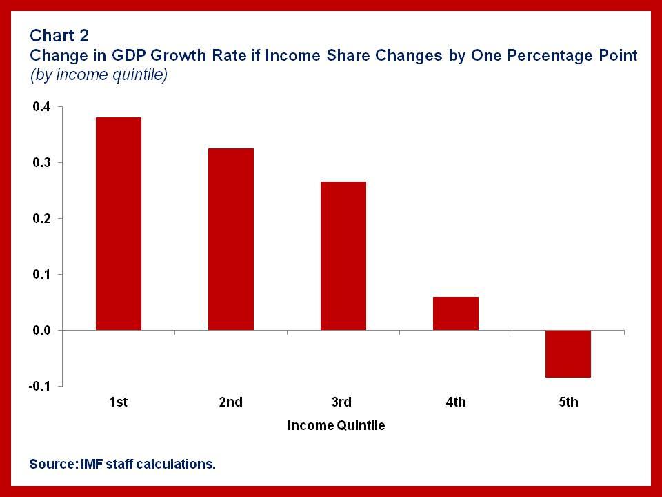150616-growth income inequality IMF chart