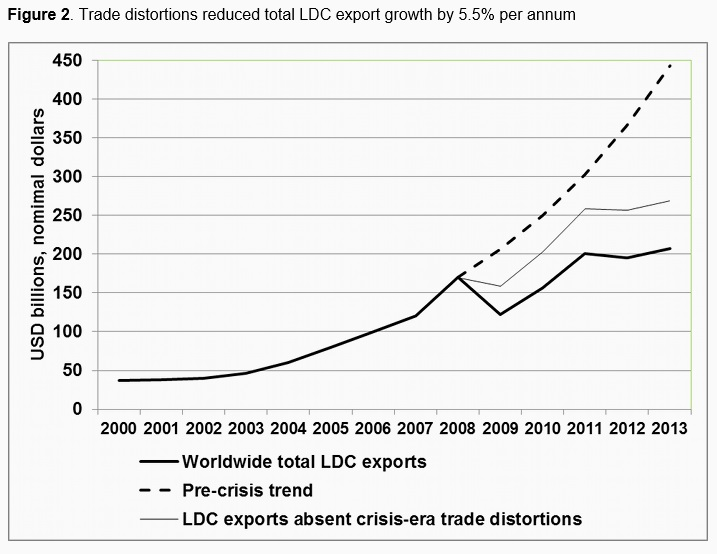 150617-global trade barriers distorted financial crisis voxeu chart