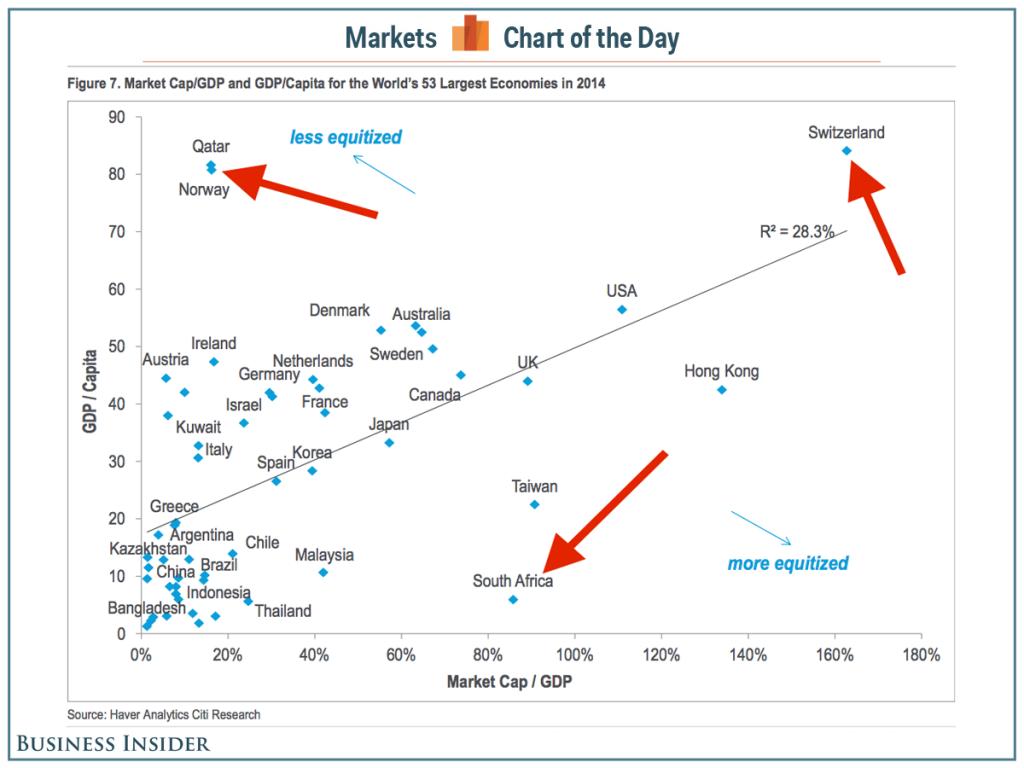 150618-market cap wellbeing business insider chart