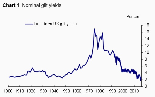 https://assets.weforum.org/wp-content/uploads/2015/06/150629-gilt-yields-voxeu-chart.jpg