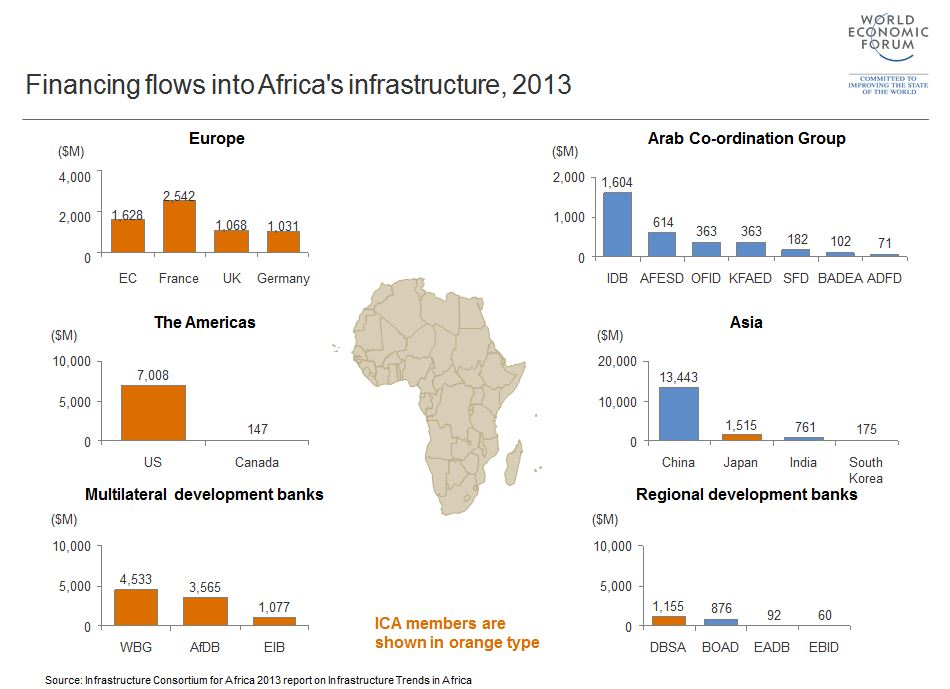 AfricaInfrastructure_figure1