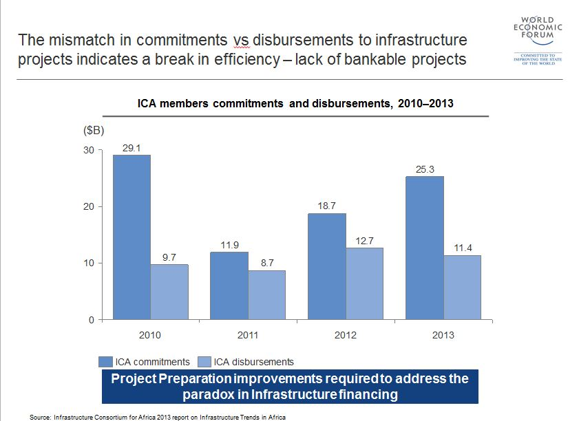 AfricaInfrastructure_figure4