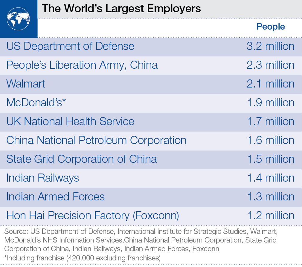 TOP10_Largest_Employers_3
