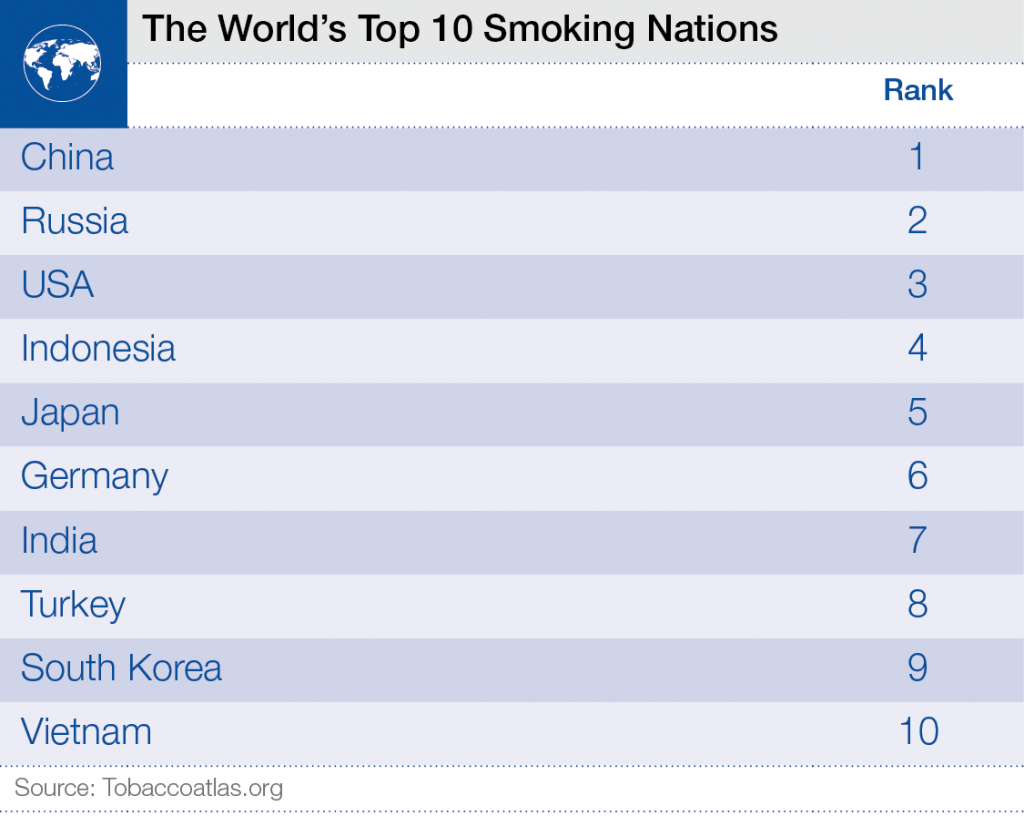 The_Worlds_Top_10_Smoking_Nations___