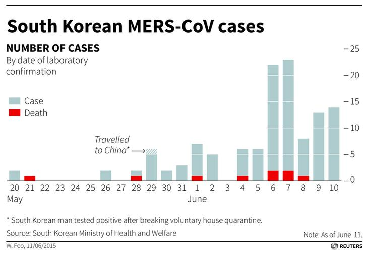 the mers virus in 4 charts