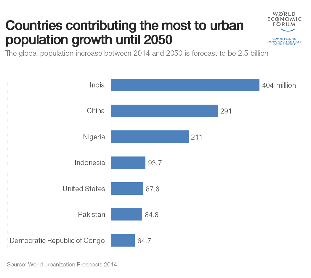 urbanpopulationgrowth (2)