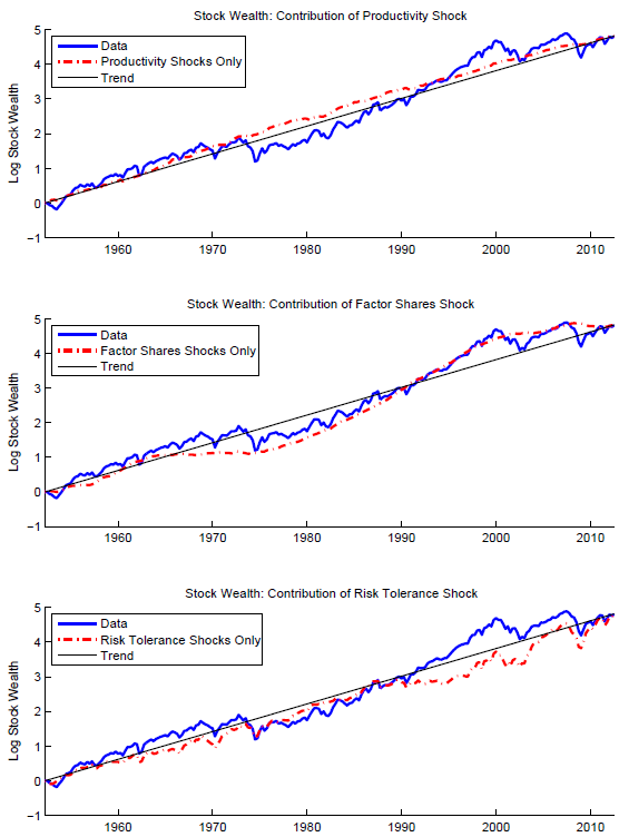 150701-drivers of stock markets voxeu chart