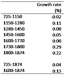 150702-japan growth history voxeu table