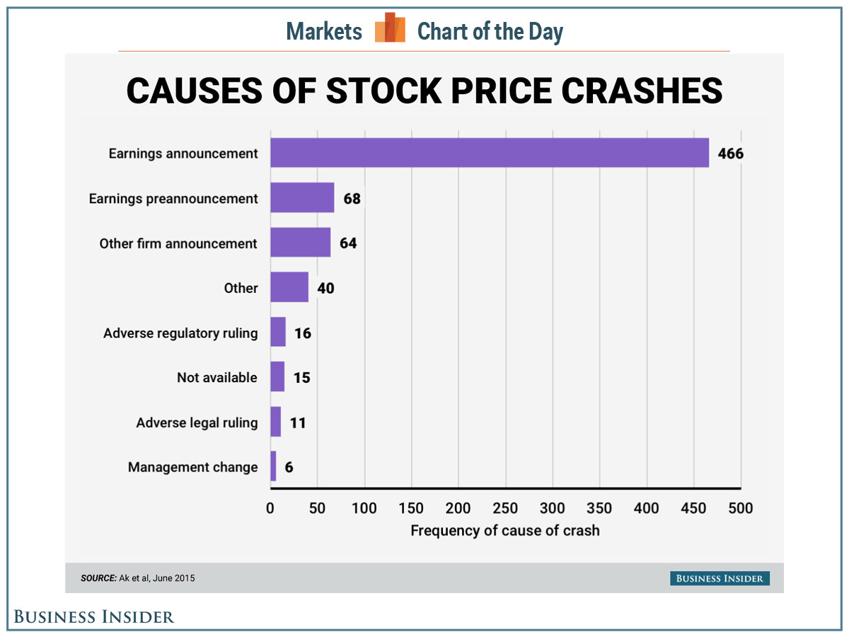 150703-causes of stock price crashes business insider chart