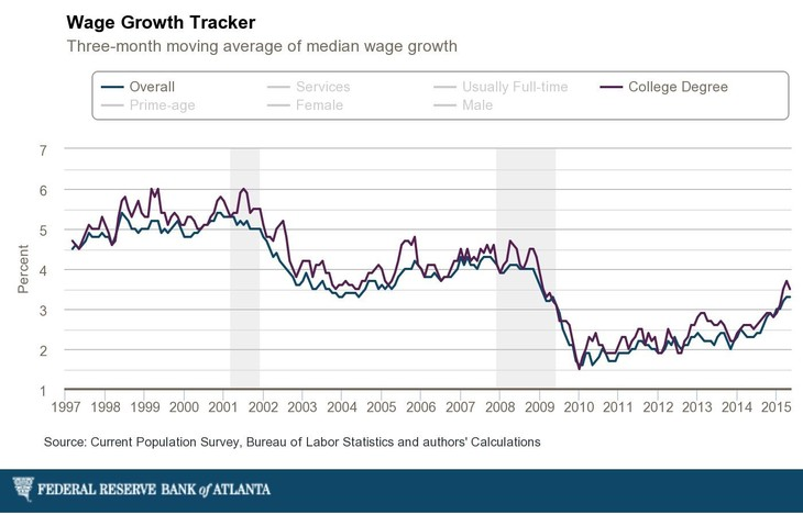 150707-wage growth bruegel chart