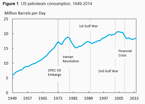 150710-US petroleum consumption voxeu chart