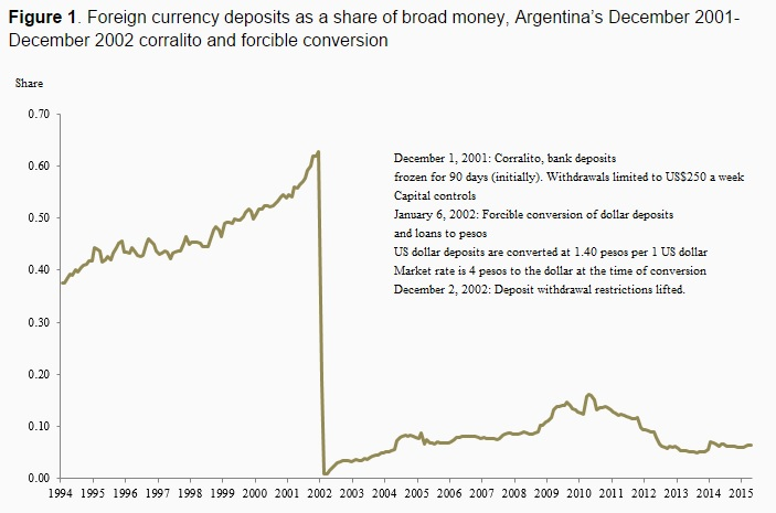 150710 Currency Conversion Argentina Pesa Voxeu Chart