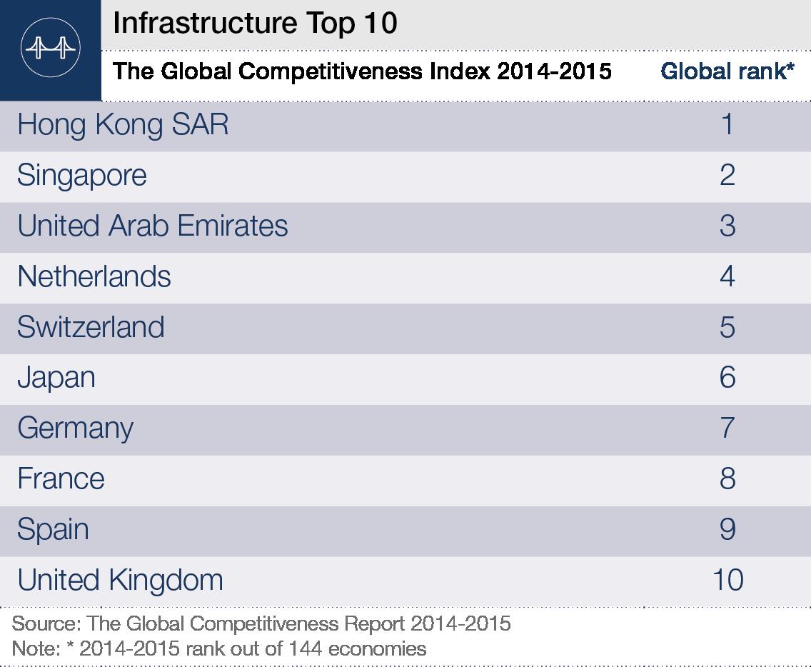 150710-infrastructure top 10 chart