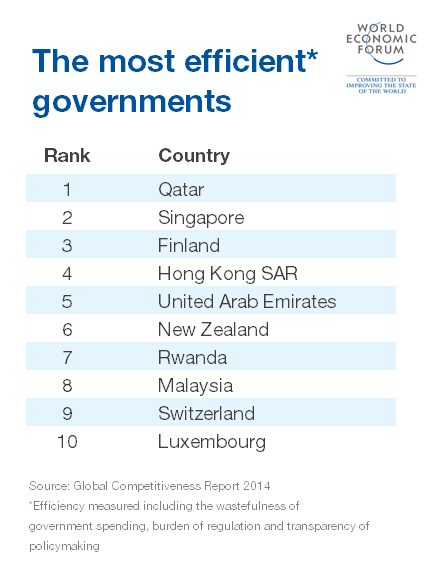 150713-efficient governments MOST