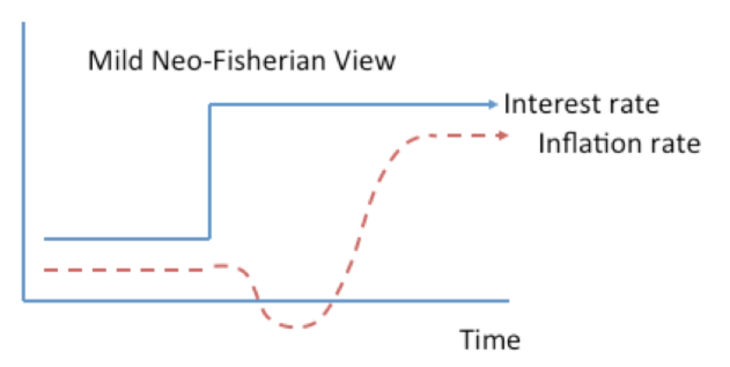 150721-fisher interest rates bruegel chart