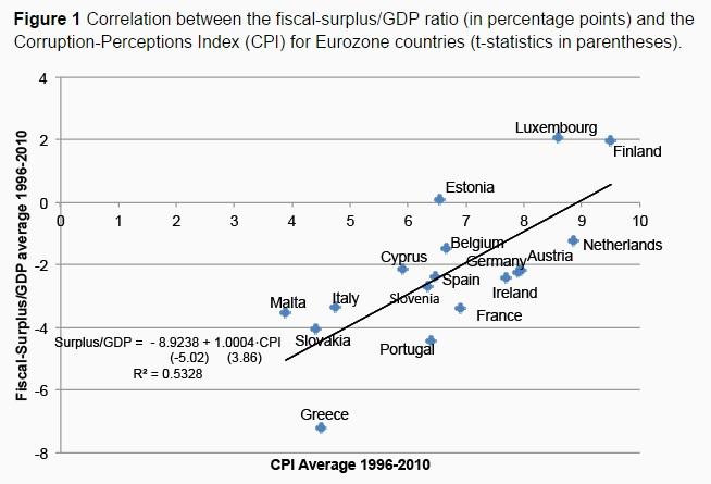 150722-europe debt corruption voxeu chart