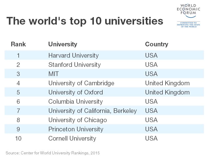 Which Are The World S Top 10 Universities World Economic Forum