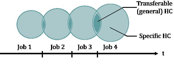 150723 - job switching graph vox