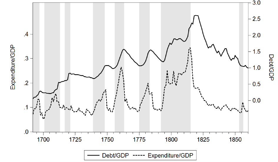 150729- debt accumulation and government expenditure VoxEU