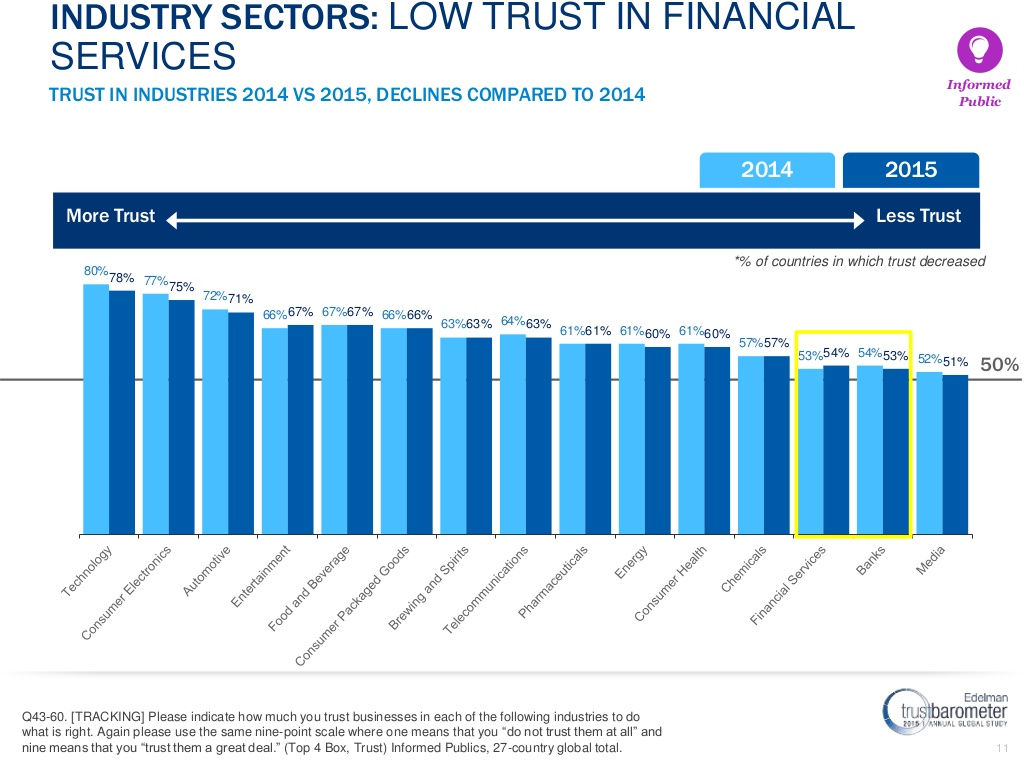 2015-edelman-trust-barometer-financial-services-results-11-1024