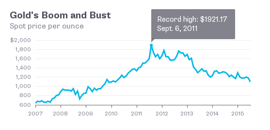 Gold boom and bust