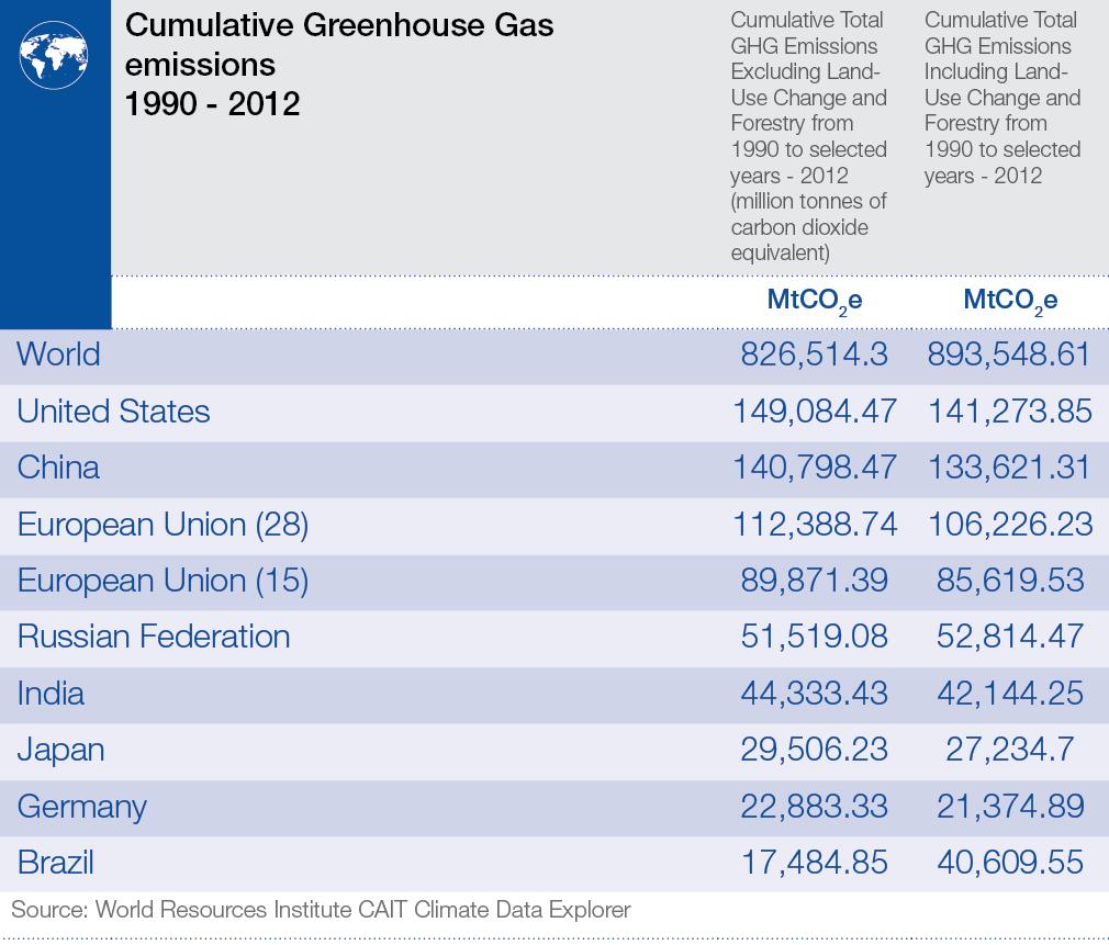 cumulative_ghg_emissions_90-12 (2)