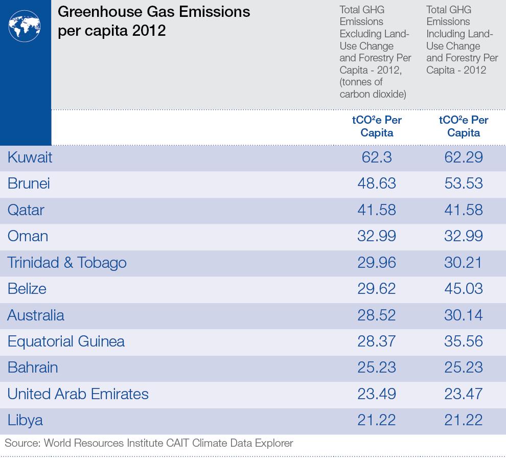 ghg_emissions_per_capita_2012