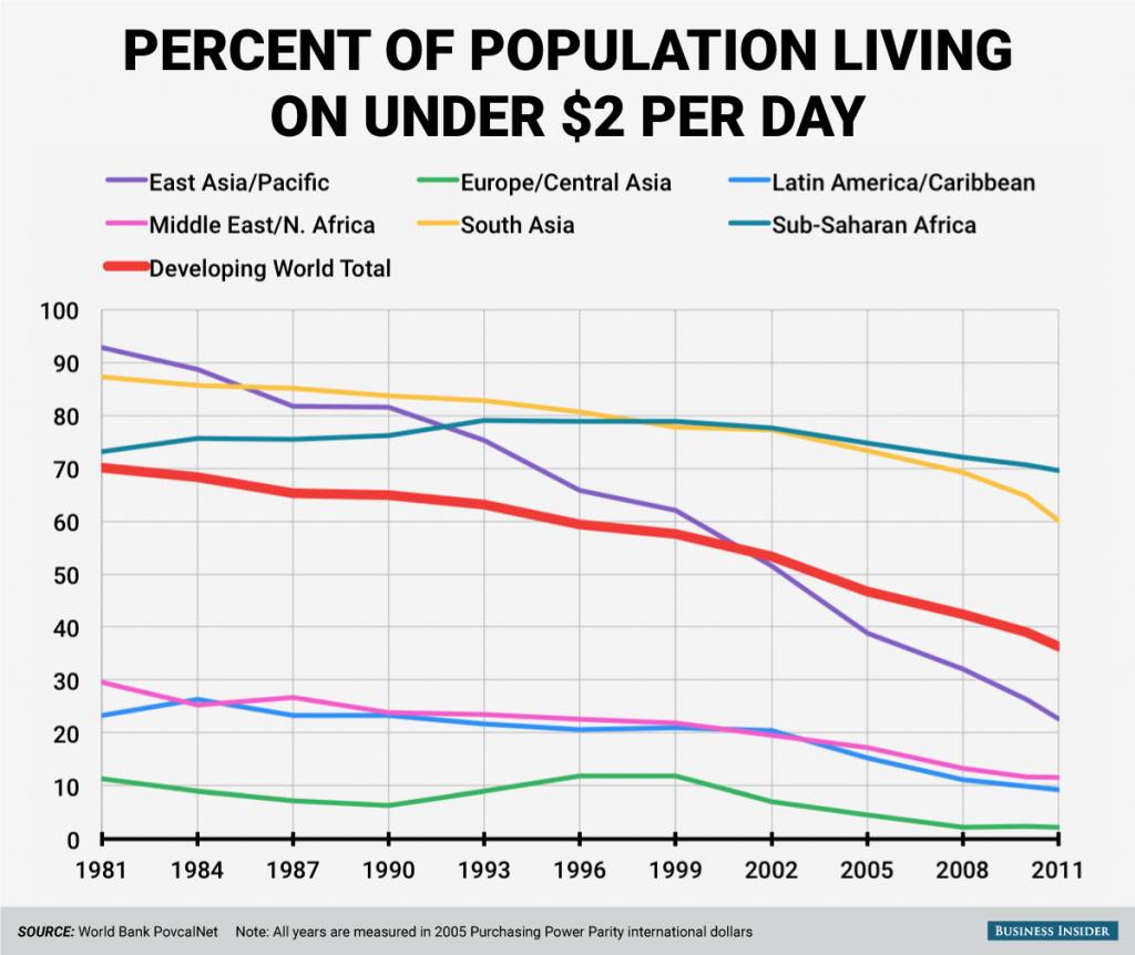 global-poverty-rates-chart