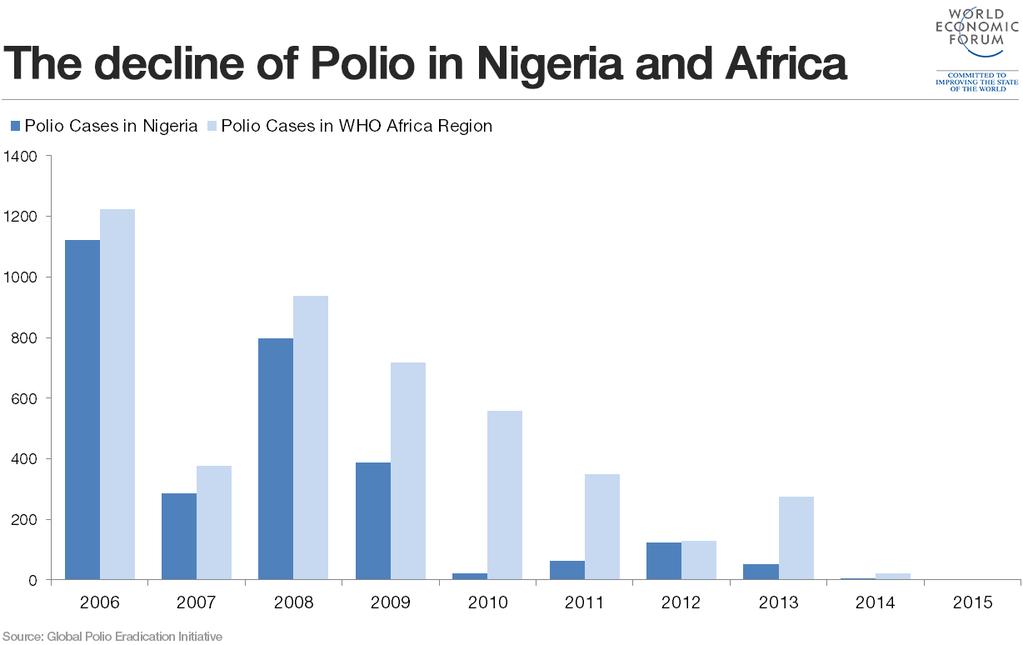 Will polio be eradicated by 2020?   World Economic Forum