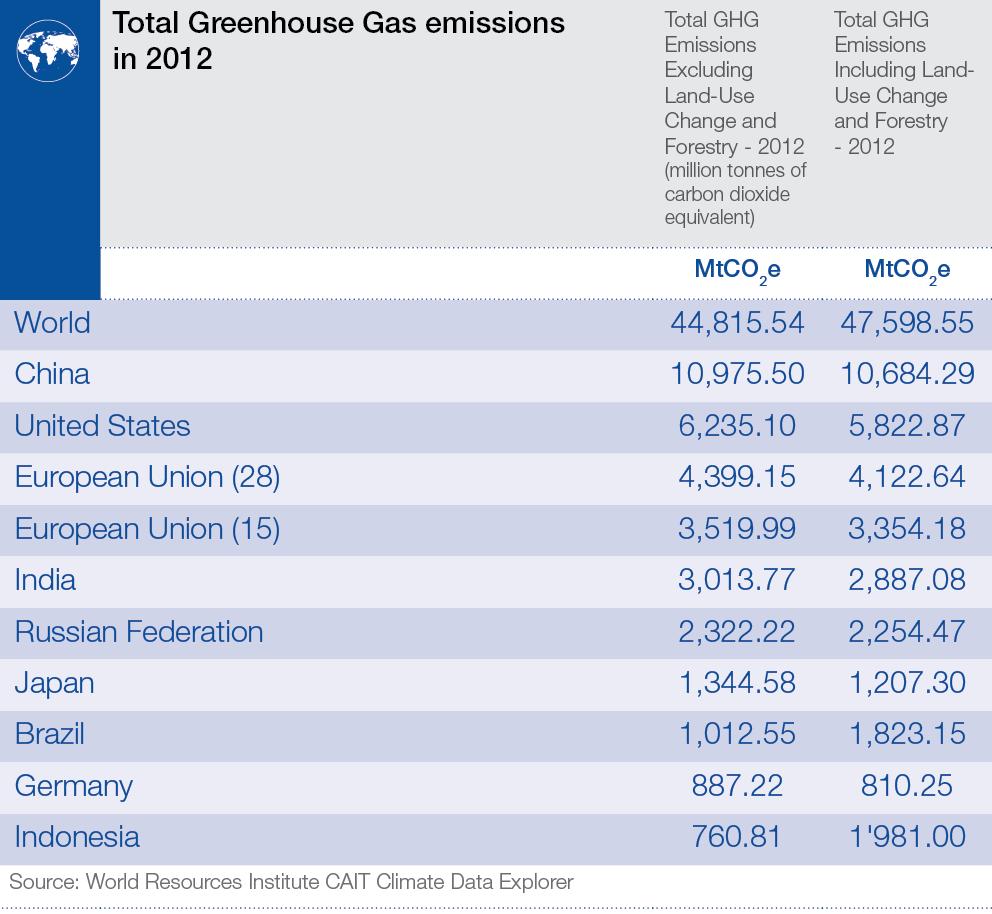 total_ghg_emissions_2012
