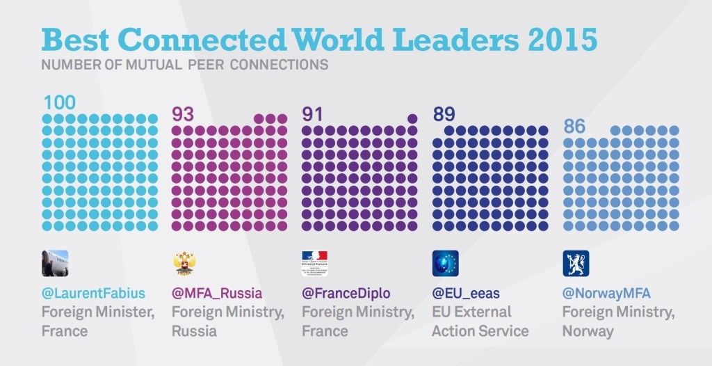 twitter most connected world leaders
