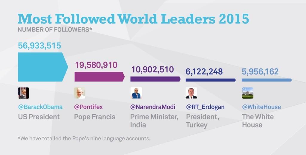 twitter most followed world leaders