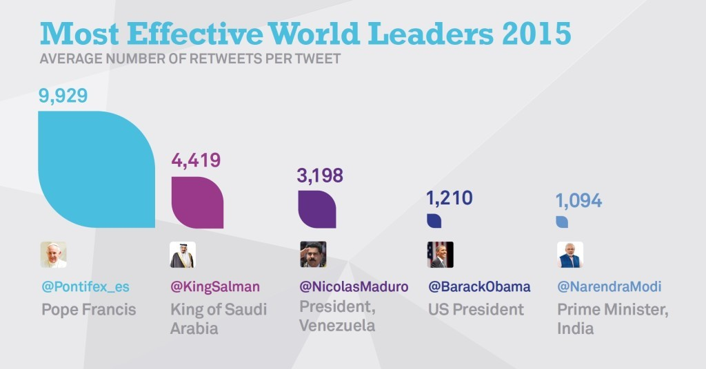 twitter most influential world leaders
