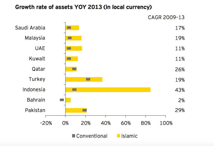 www_ey_com_Publication_vwLUAssets_EY-world-islamic-banking-competitiveness-report-2014-15__FILE_EY-world-islamic-banking-competitiveness-report-2014-15_pdf 2