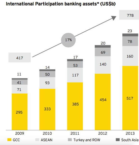 www_ey_com_Publication_vwLUAssets_EY-world-islamic-banking-competitiveness-report-2014-15__FILE_EY-world-islamic-banking-competitiveness-report-2014-15_pdf