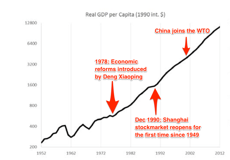 china growth story
