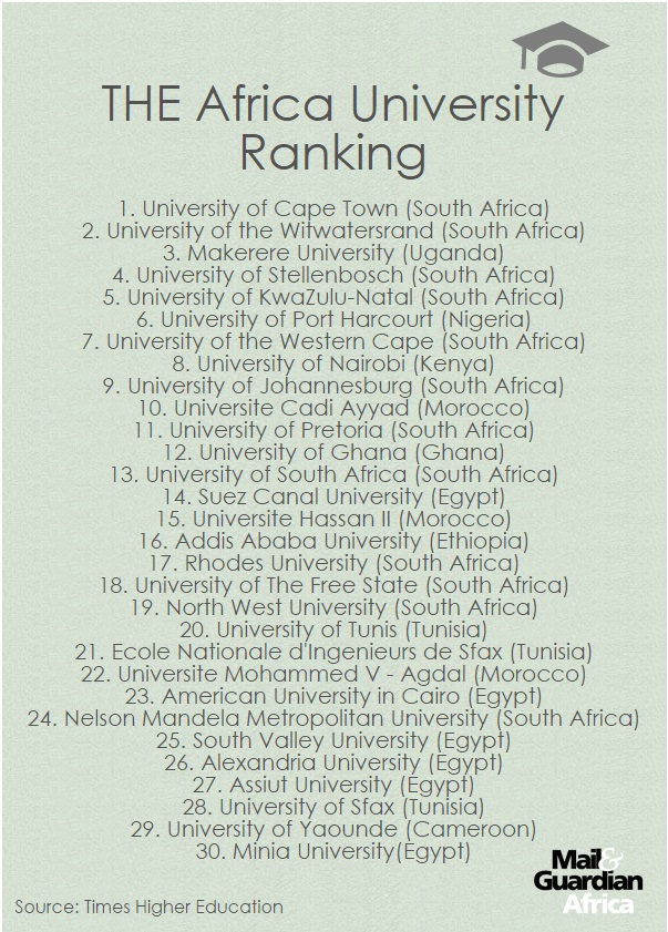 150804 - Top 30 African universities M&GAfrica