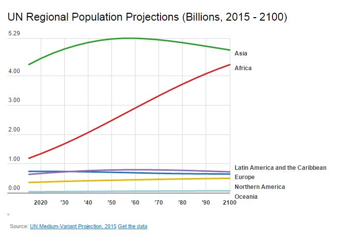 150810- world population UN WB