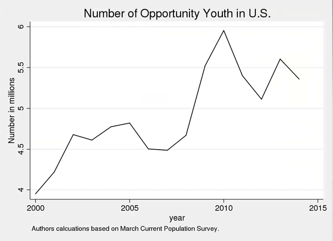 150810- youth unemployment US Conv