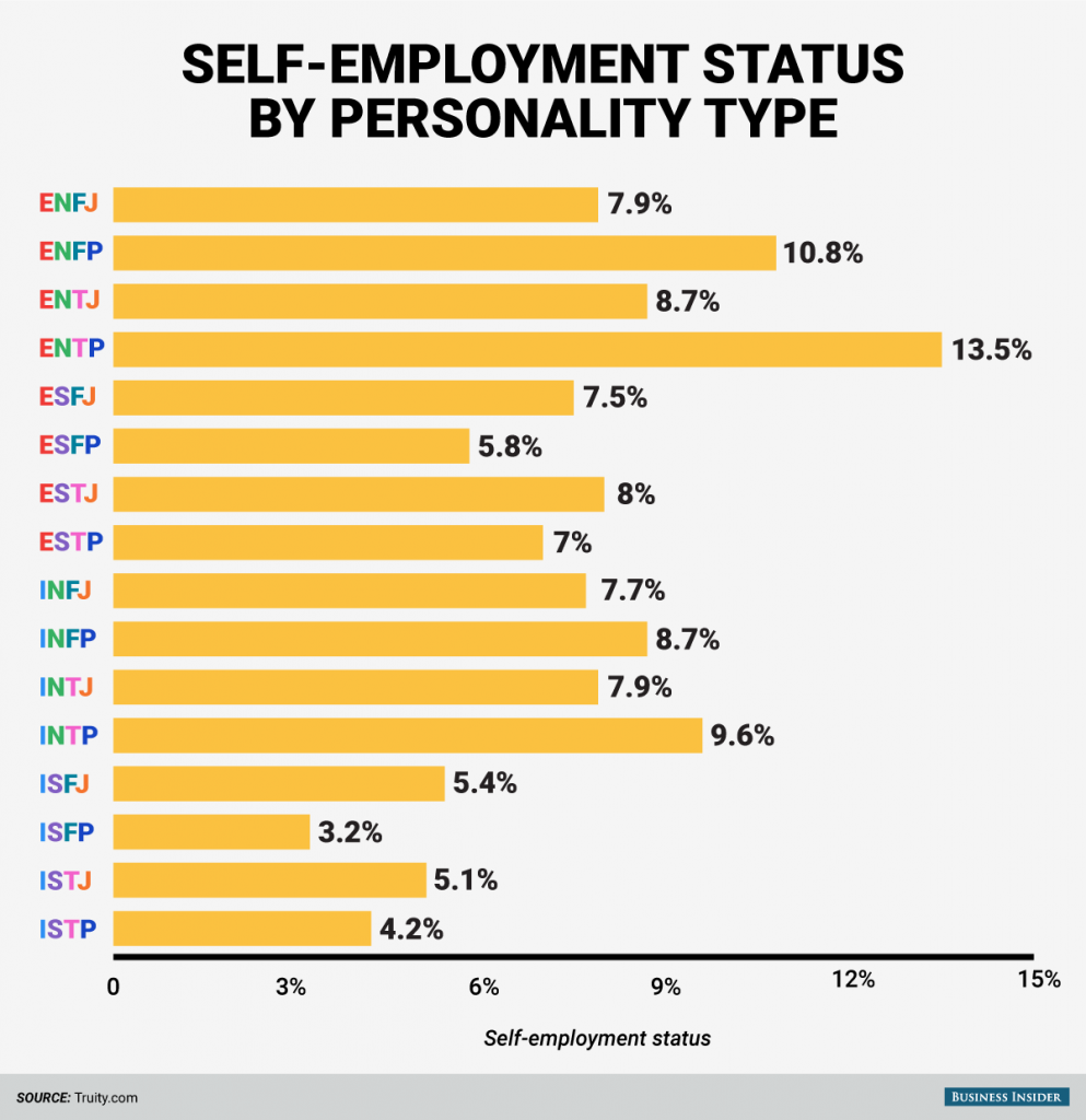 150811-bi_graphics_personality-types-self-employed-1
