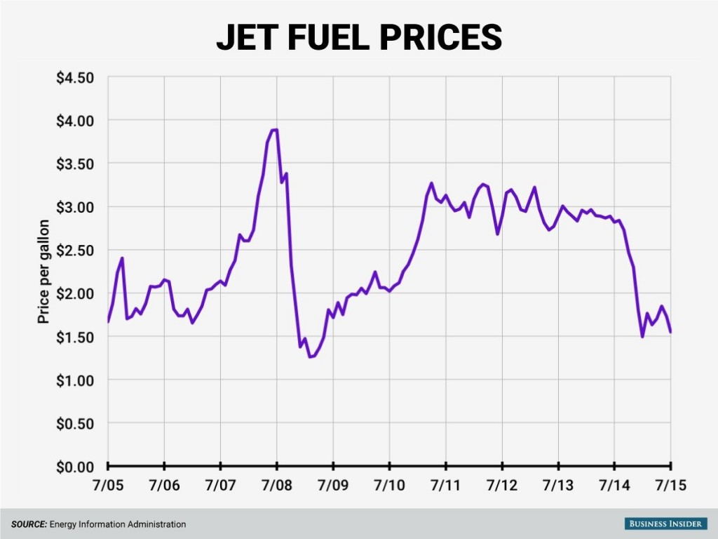 150825- oil jet fuel prices air travel BI