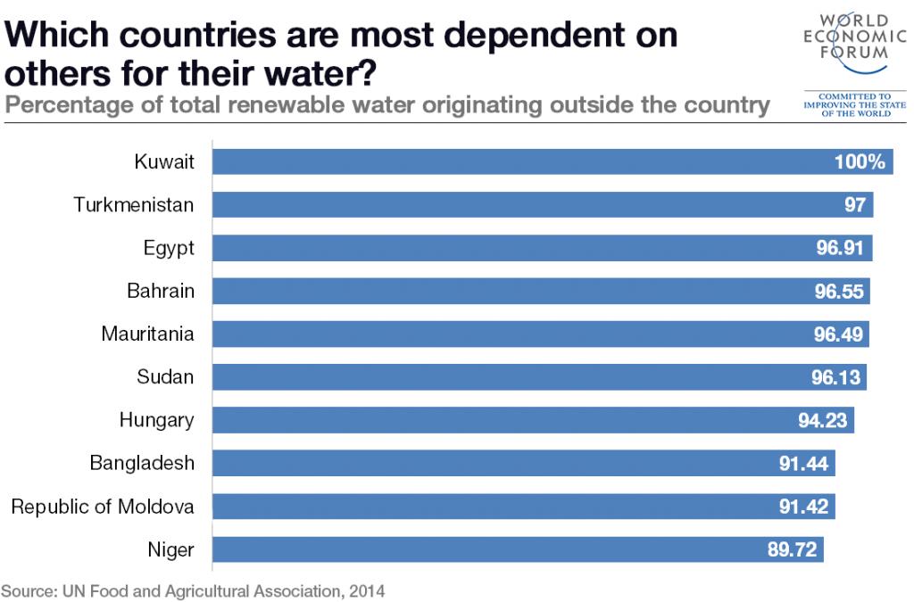 150827-water-dependency