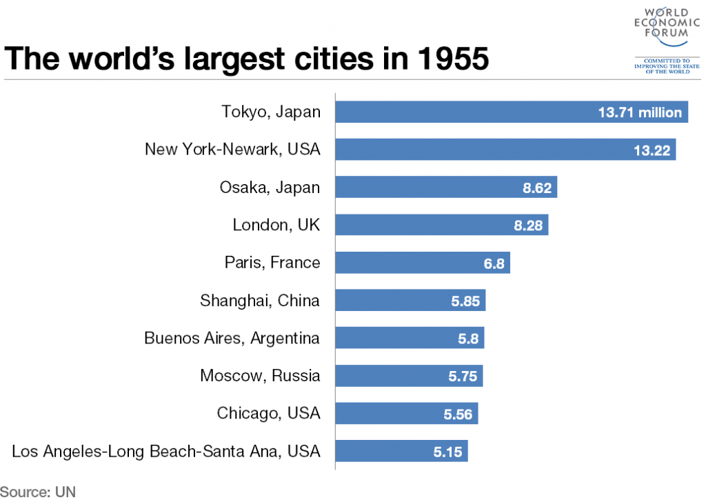 150831-largest-cities-1955