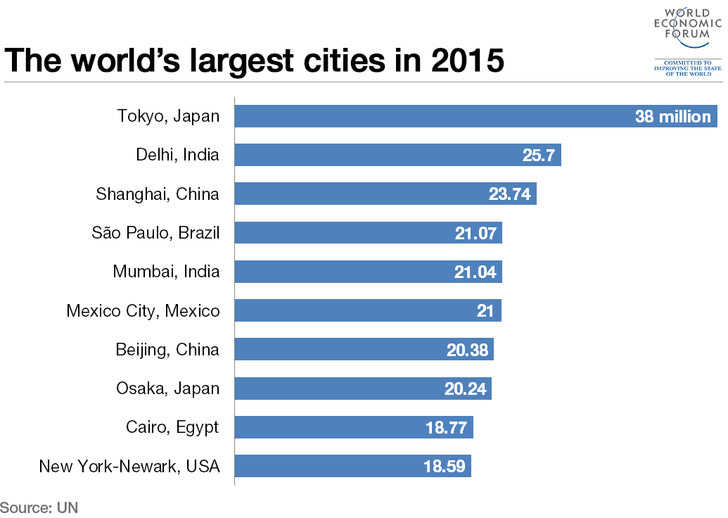 which cities have grown the most since 1955 world
