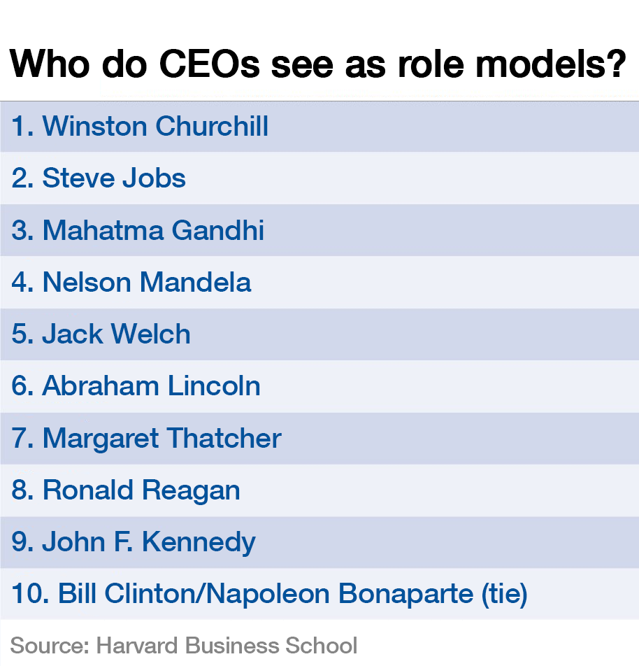151223-CEO role models top 10 list