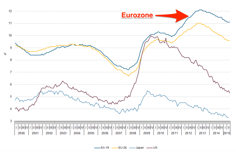 File_Unemployment_rates_EU-28_EA-19_US_and_Japan_seasonally_adjusted_January_2000_June_2015_png_-_Statistics_Explained