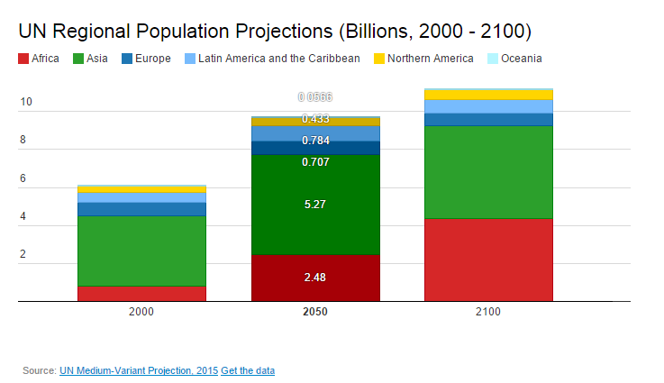 Un-regional-population-projections