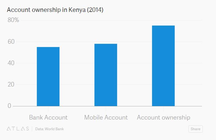 account-ownership-kenya