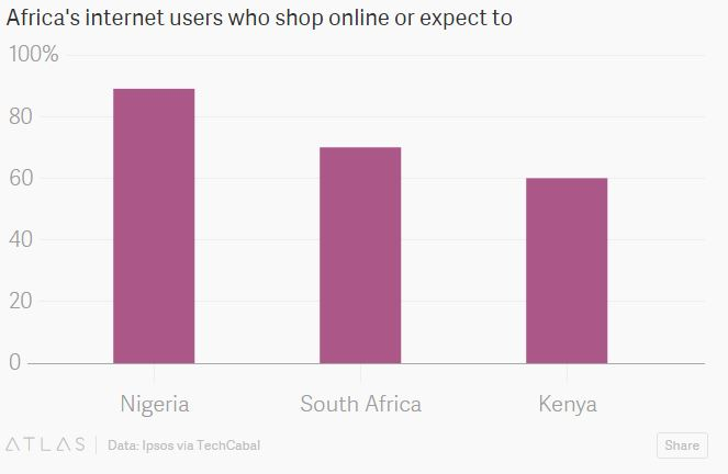 How e-commerce is booming in Africa | World Economic Forum
